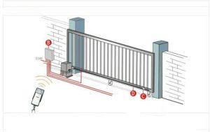 Sliding gate automatic motor